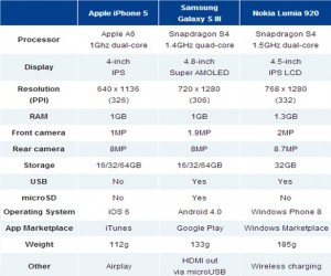 Samsung SIII,iPhone 5,Nokia Lumia Comparison